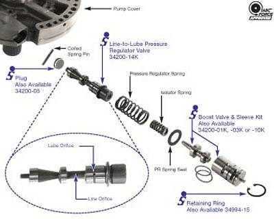 automatic transmission cooler line pressure