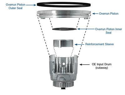 Sonnax 4L60, 4L60E, 4L65E, 4L70E Input Drum Reinforcement Kit