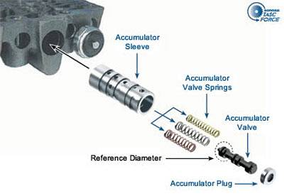dodge ram 46re transmission diagrams tractor repair wiring 46re transmission wiring diagram also diagram 1998 dodge ram wiring p7100 injection pump in addition dodge